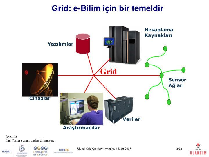Grid: e-Bilim için bir temeldir