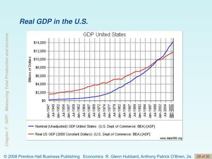 Real GDP in the U.S.