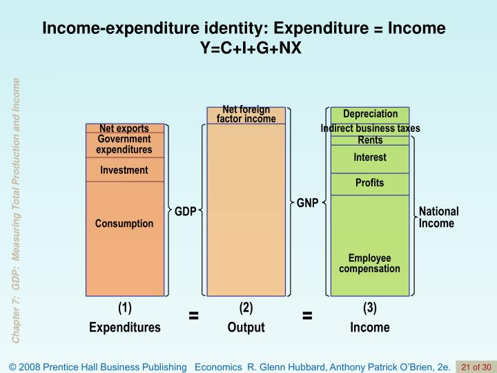 Net foreign factor income