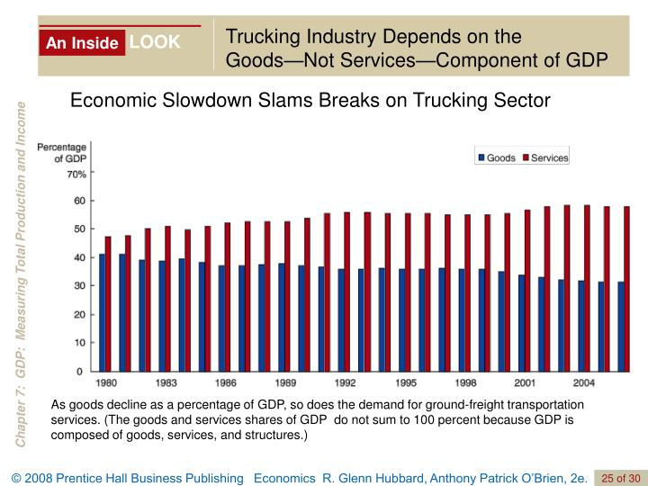 Trucking Industry Depends on the