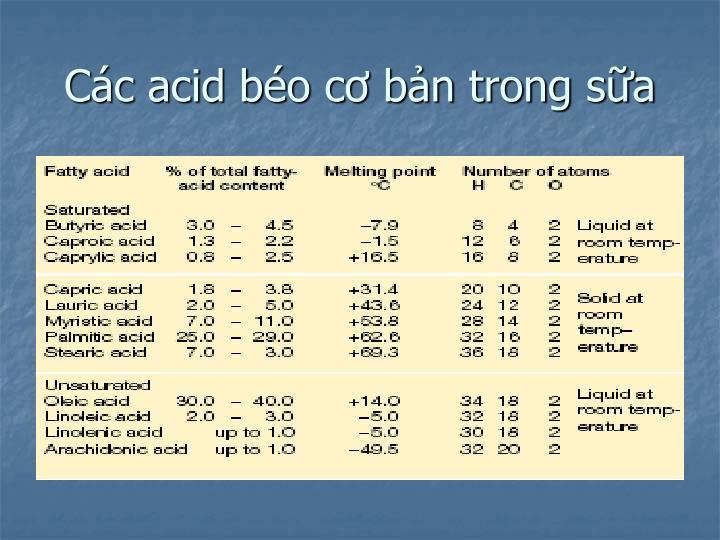 Các acid béo cơ bản trong sữa
