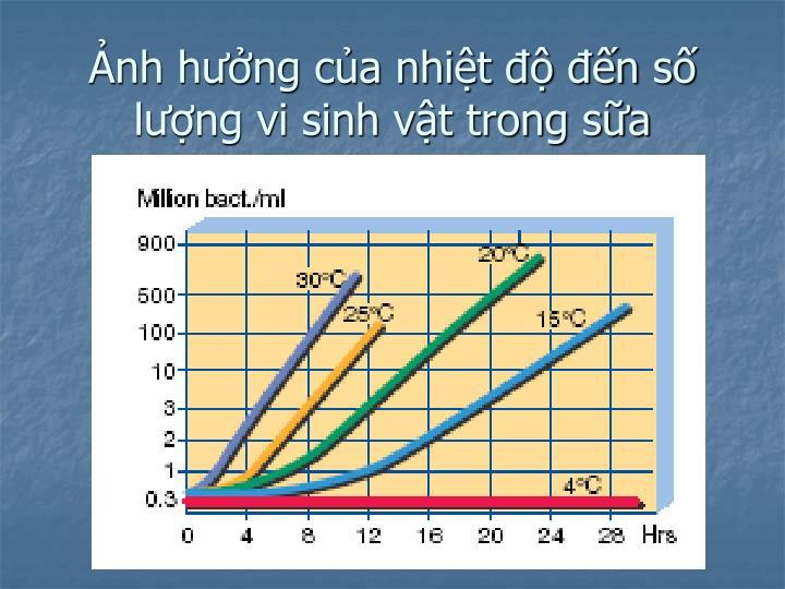 Ảnh hưởng của nhiệt độ đến số lượng vi sinh vật trong sữa