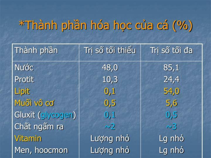 *Thành phần hóa học của cá (%)