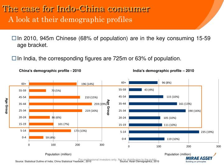 The case for Indo-China consumer