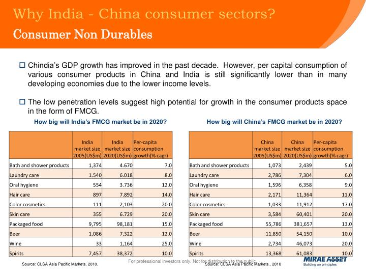 Why India - China consumer sectors?