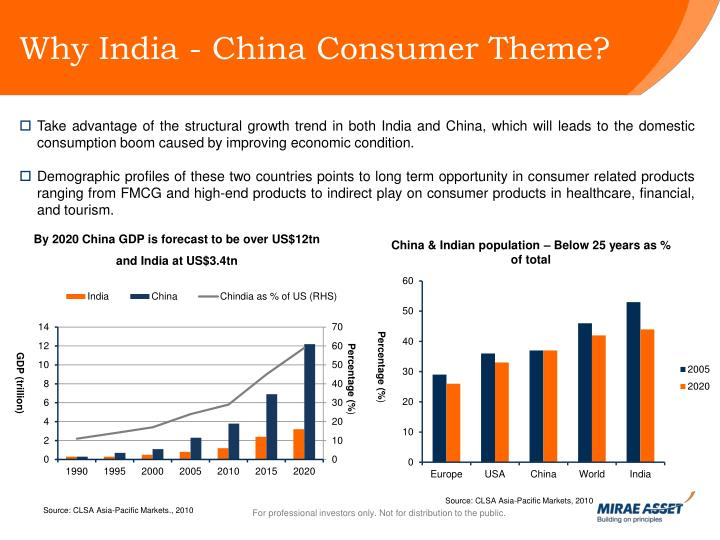 Why India - China Consumer Theme?