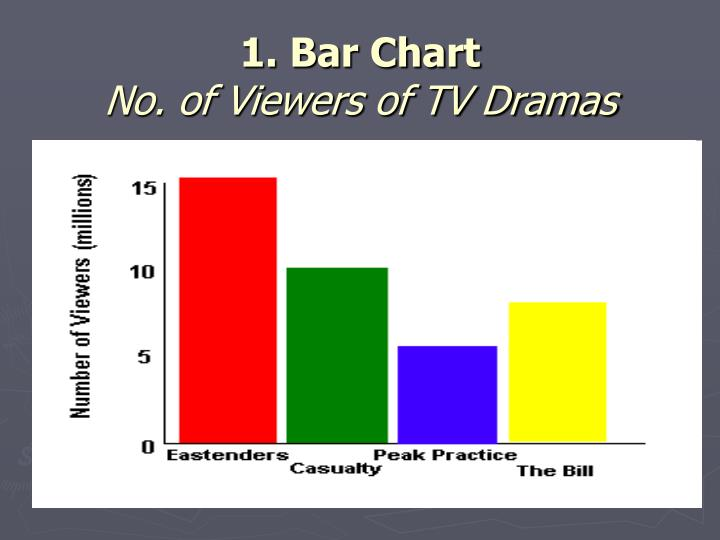 1. Bar Chart