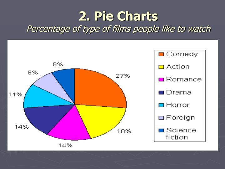 2. Pie Charts