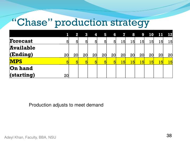 """Chase"" production strategy"