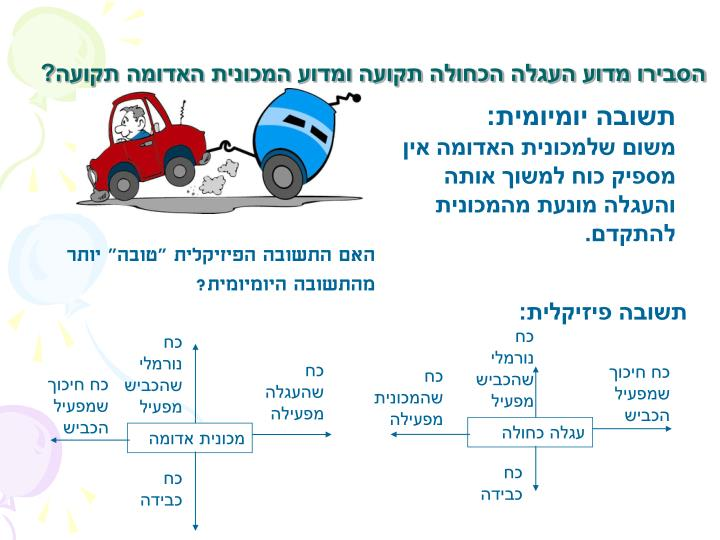 הסבירו מדוע העגלה הכחולה תקועה ומדוע המכונית האדומה תקועה?