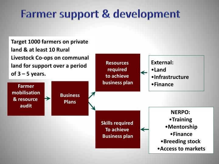 Farmer support & development