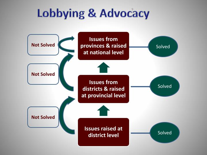 Lobbying & Advocacy