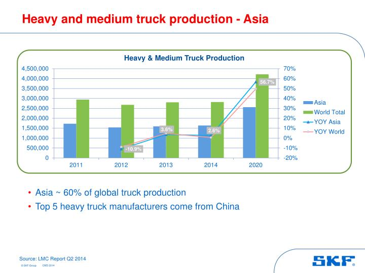 Heavy and medium truck production - Asia