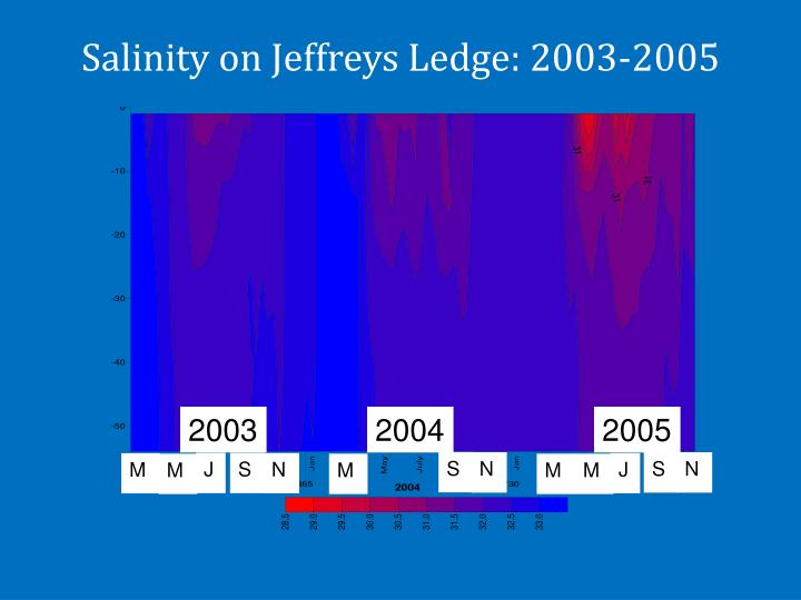 Salinity on Jeffreys Ledge: 2003-2005