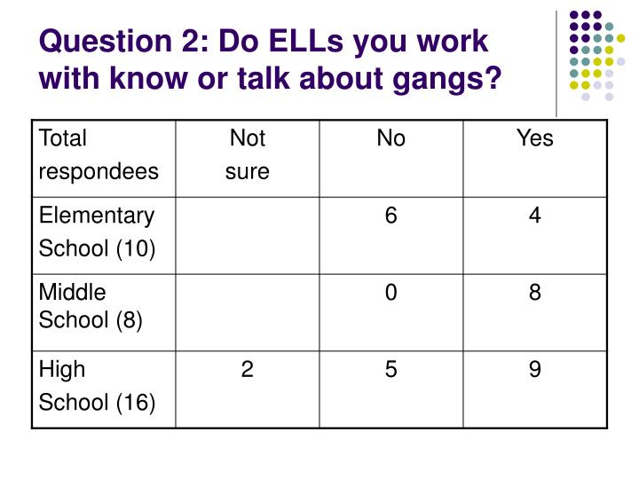 Question 2 do ells you work with know or talk about gangs