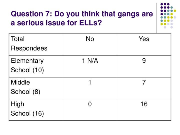 Question 7: Do you think that gangs are a serious issue for ELLs?
