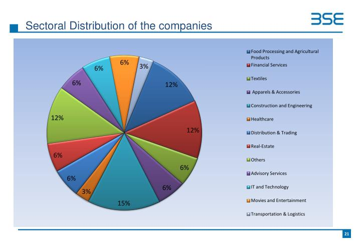 Sectoral Distribution of the companies