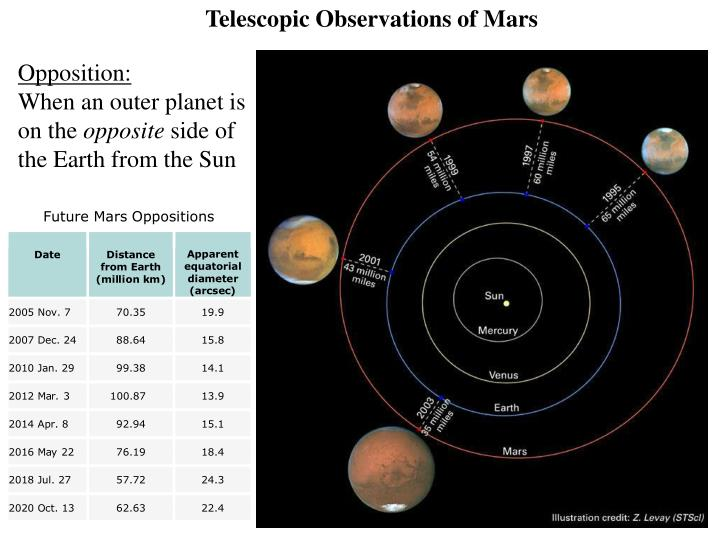 Telescopic Observations of Mars