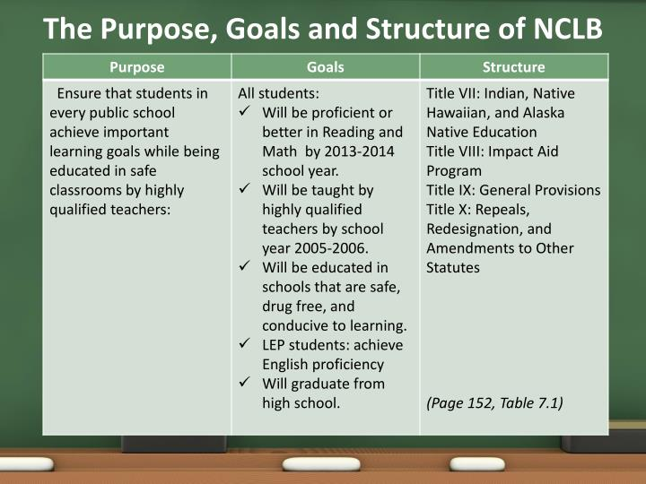 The Purpose, Goals and Structure of NCLB