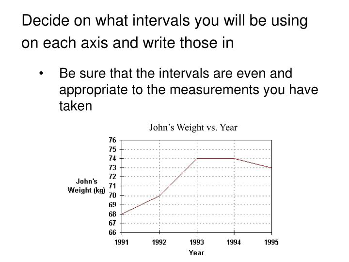 Decide on what intervals you will be using