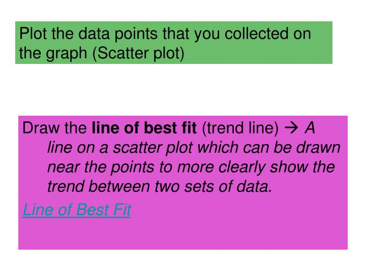 Plot the data points that you collected on the graph (Scatter plot)
