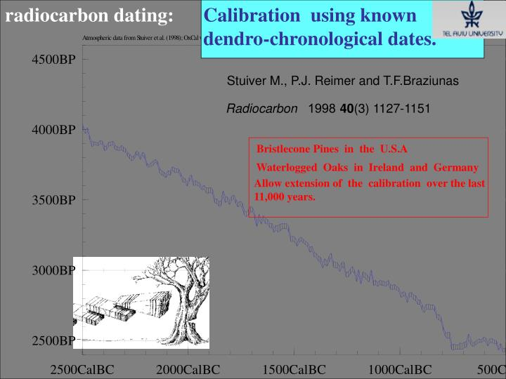 radiocarbon dating: