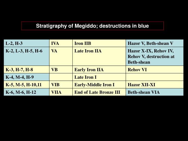 Stratigraphy of Megiddo; destructions in blue