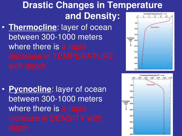 Drastic Changes in Temperature and Density: