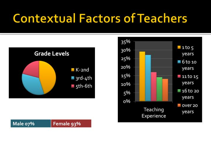 Contextual Factors of Teachers