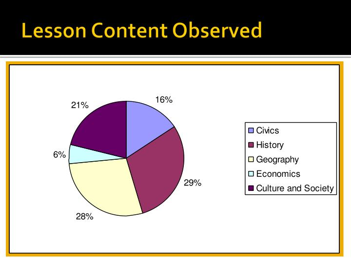 Lesson Content Observed