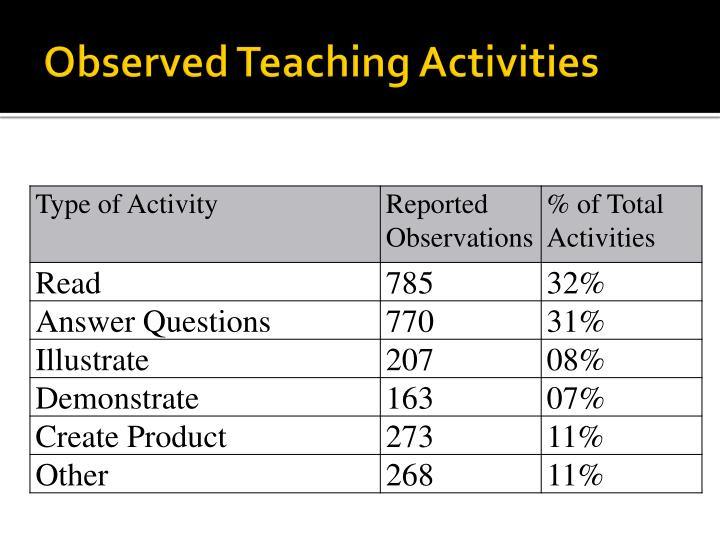 Observed Teaching Activities