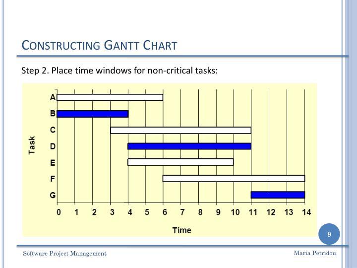 Constructing Gantt Chart