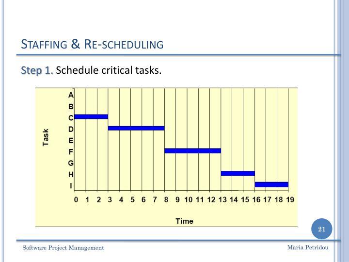 Staffing & Re-scheduling