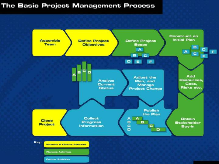 Basic Project Management Process