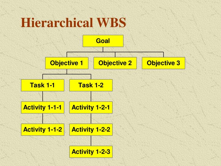 Hierarchical WBS