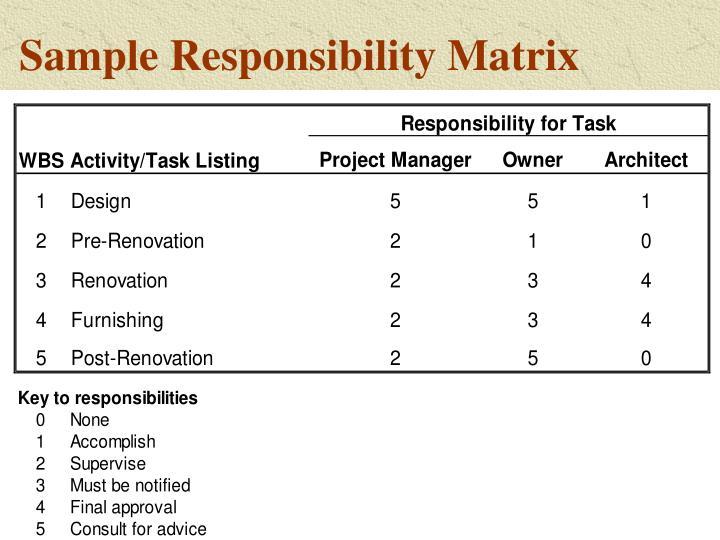 Sample Responsibility Matrix