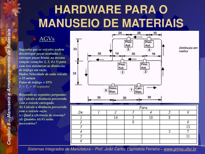 HARDWARE PARA O MANUSEIO DE MATERIAIS