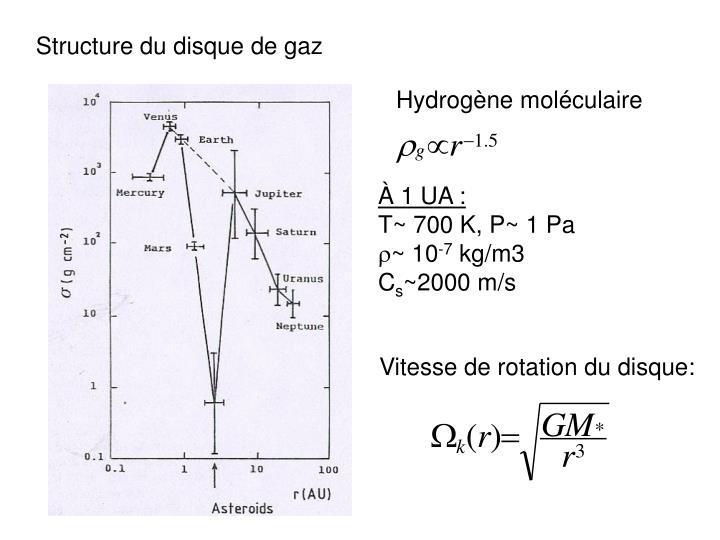 Structure du disque de gaz