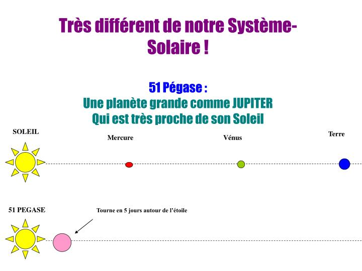 Très différent de notre Système-Solaire!