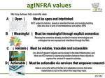 aginfra values