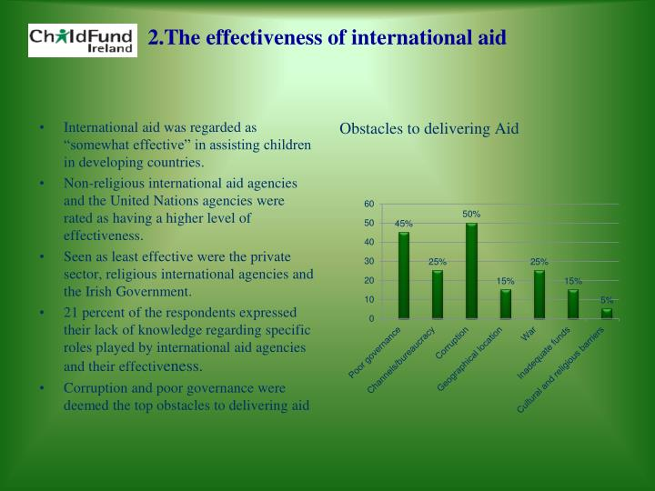 "International aid was regarded as ""somewhat effective"" in assisting children in developing countries."