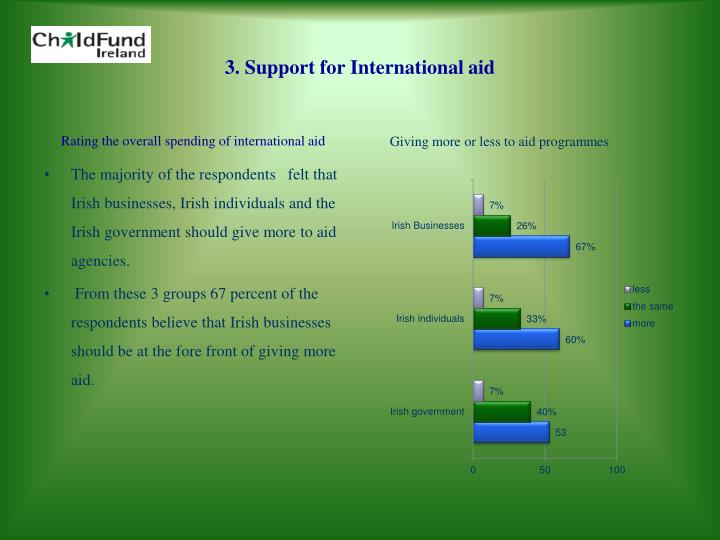 3. Support for International aid