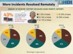 more incidents resolved remotely