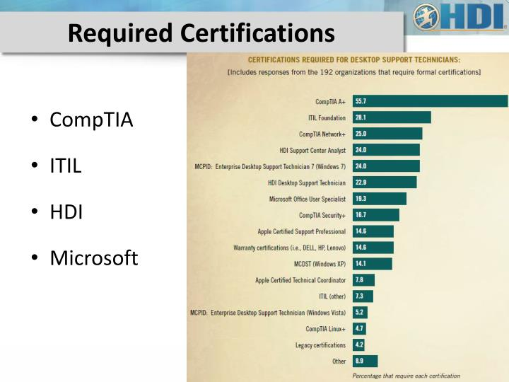 Required Certifications