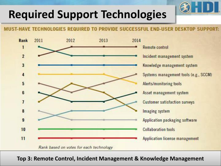 Required Support Technologies
