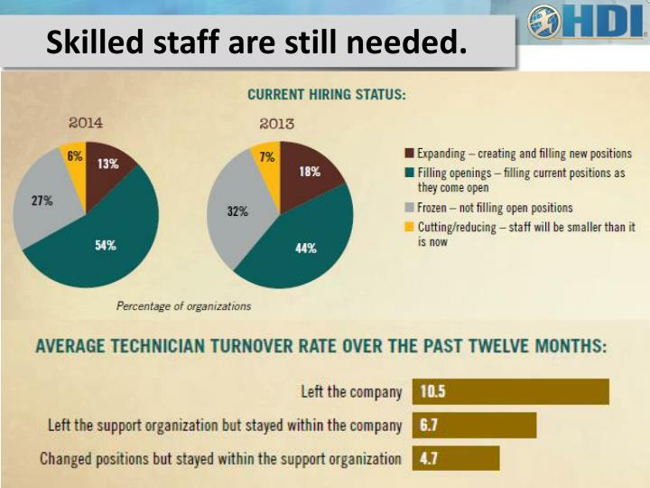 Skilled staff are still needed.