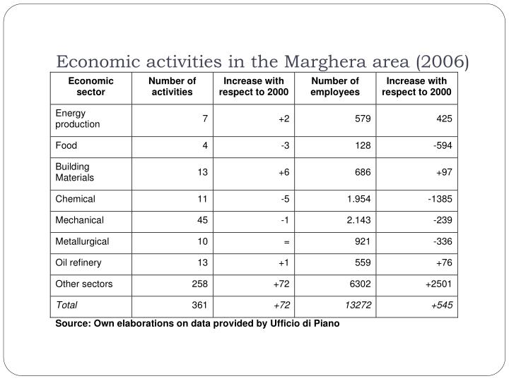 Economic activities in the Marghera area (2006)