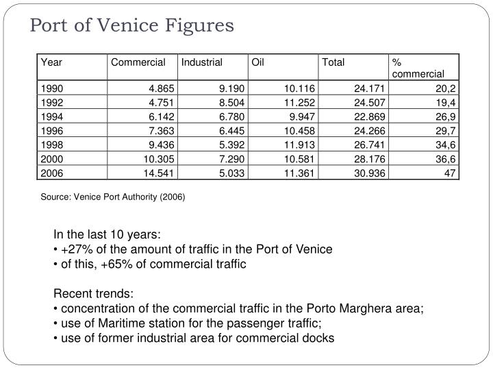 Port of Venice Figures