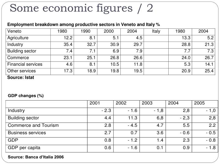 Some economic figures / 2