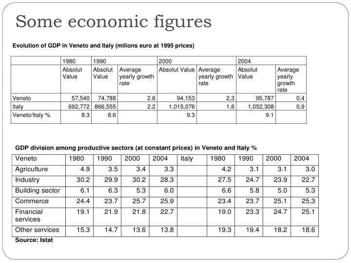 Some economic figures